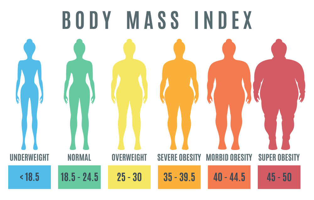 Obesity Paradox And Blood Transfusions Research Specialtycare